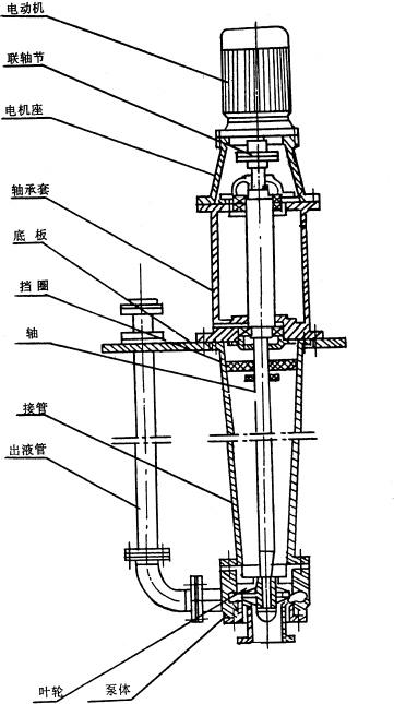 图一悬臂式立式泵结构